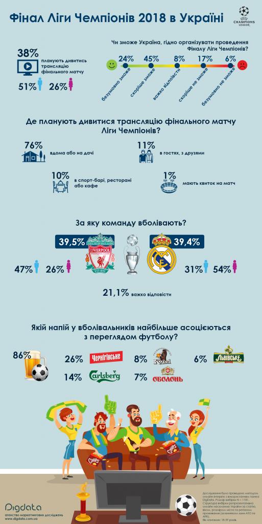 инфографика Финал Лиги Чемпионов 2018 Украина